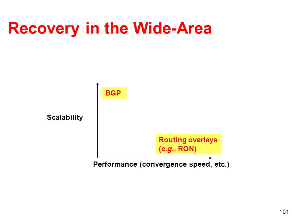 101 Recovery in the Wide-Area Scalability Performance (convergence speed, etc.) BGP Routing overlays (e.g., RON)