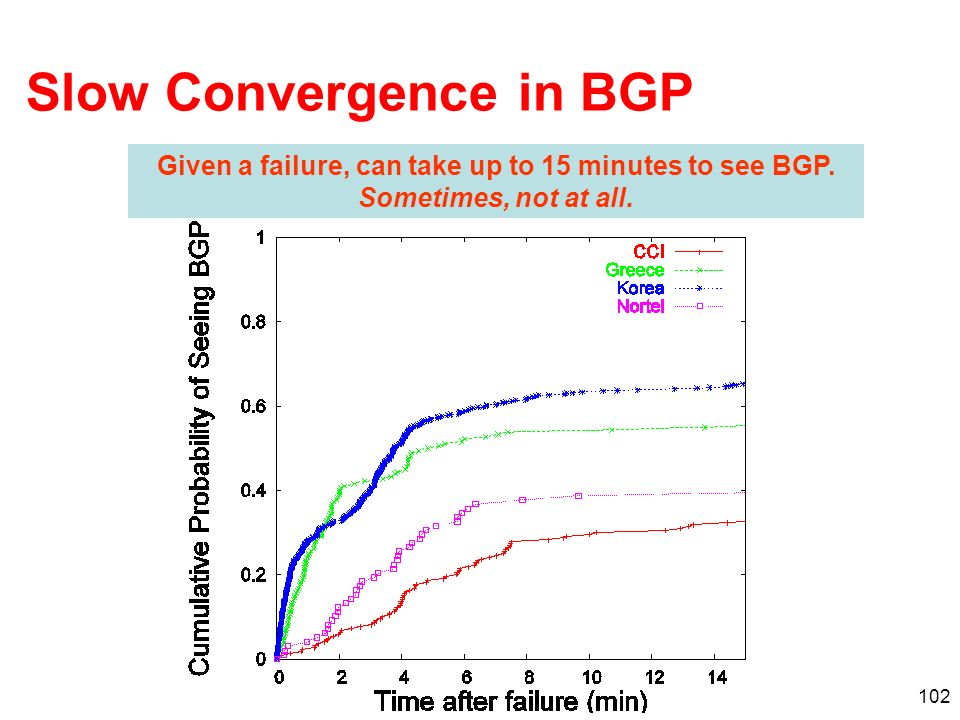 102 Slow Convergence in BGP Given a failure, can take up to 15 minutes to see BGP. Sometimes, not at all.