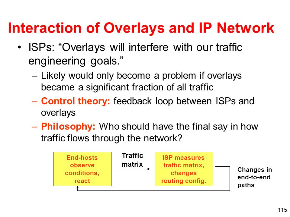 115 Interaction of Overlays and IP Network ISPs: Overlays will interfere with our traffic engineering goals. –Likely would only become a problem if ov