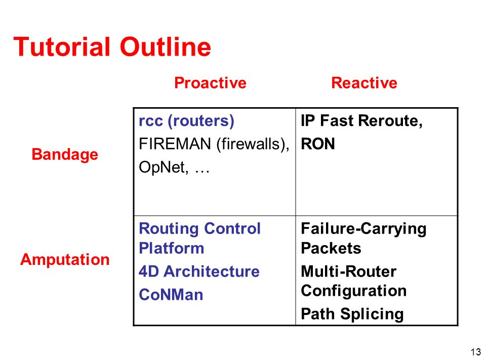 13 rcc (routers) FIREMAN (firewalls), OpNet, … IP Fast Reroute, RON Routing Control Platform 4D Architecture CoNMan Failure-Carrying Packets Multi-Rou