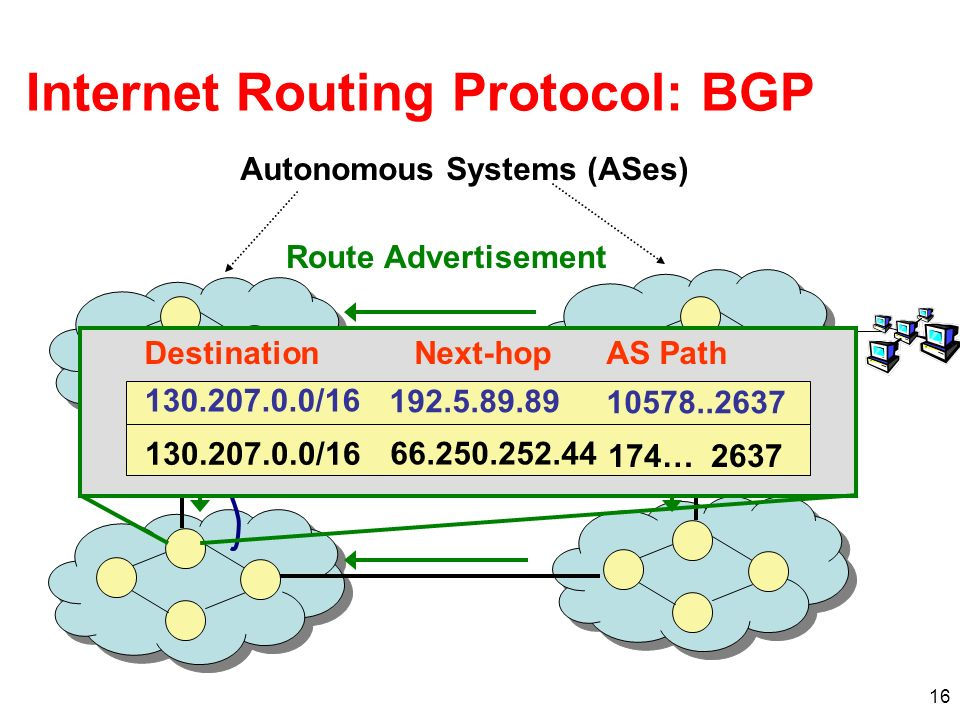 16 Internet Routing Protocol: BGP Route Advertisement Autonomous Systems (ASes) Session Traffic DestinationNext-hopAS Path 130.207.0.0/16 192.5.89.89