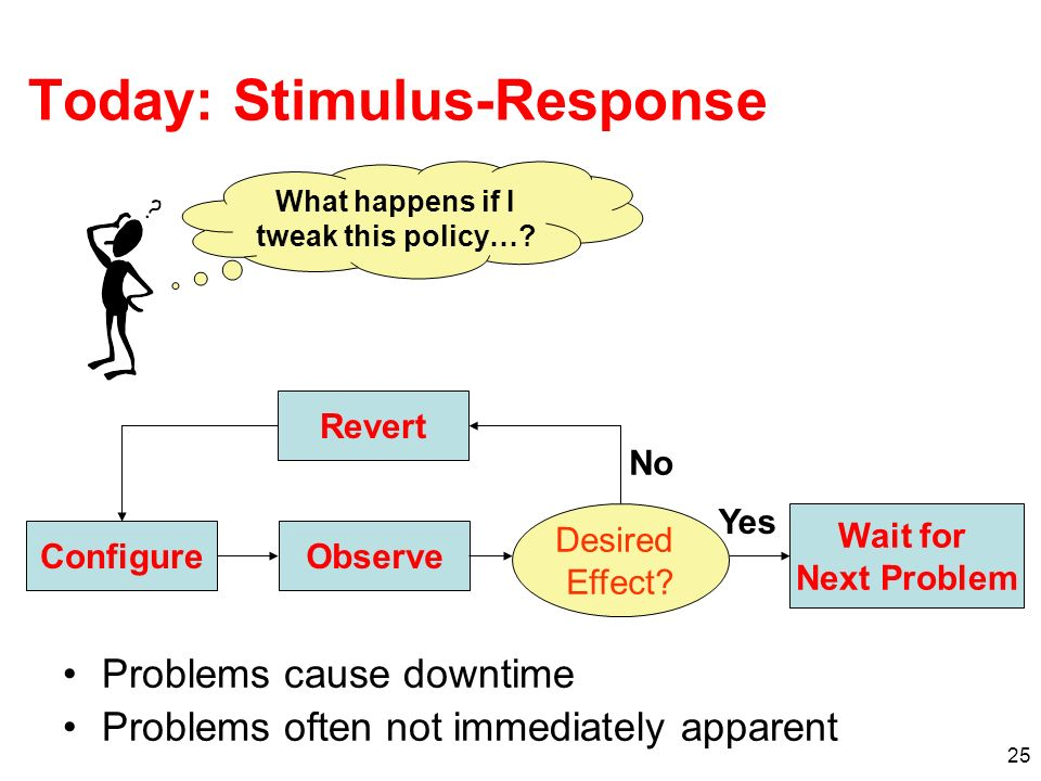 25 Today: Stimulus-Response Problems cause downtime Problems often not immediately apparent What happens if I tweak this policy…? ConfigureObserve Wai