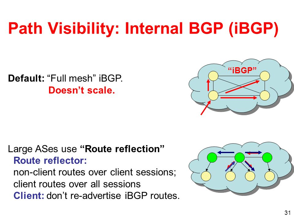 31 Path Visibility: Internal BGP (iBGP) iBGP Default: Full mesh iBGP. Doesnt scale. Large ASes use Route reflection Route reflector: non-client routes