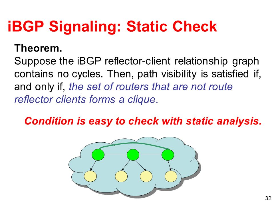 32 iBGP Signaling: Static Check Theorem. Suppose the iBGP reflector-client relationship graph contains no cycles. Then, path visibility is satisfied i