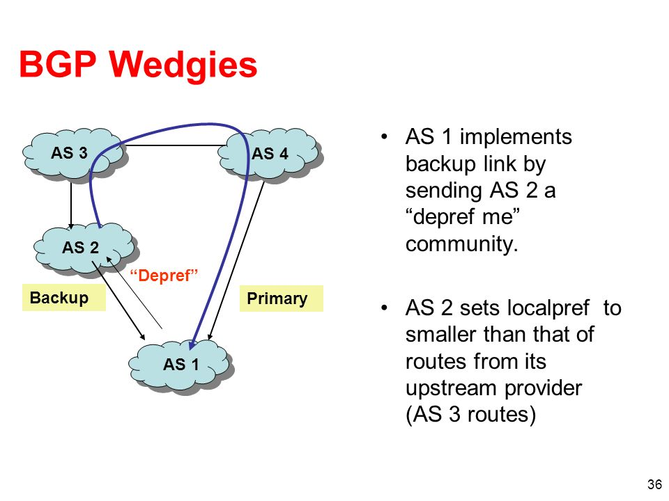 36 BGP Wedgies AS 1 implements backup link by sending AS 2 a depref me community. AS 2 sets localpref to smaller than that of routes from its upstream