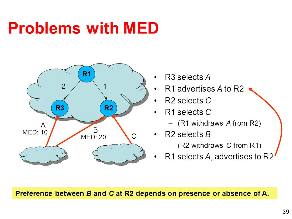 39 Problems with MED R3 selects A R1 advertises A to R2 R2 selects C R1 selects C –(R1 withdraws A from R2) R2 selects B –(R2 withdraws C from R1) R1