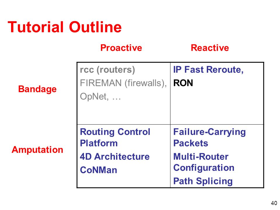 40 rcc (routers) FIREMAN (firewalls), OpNet, … IP Fast Reroute, RON Routing Control Platform 4D Architecture CoNMan Failure-Carrying Packets Multi-Rou