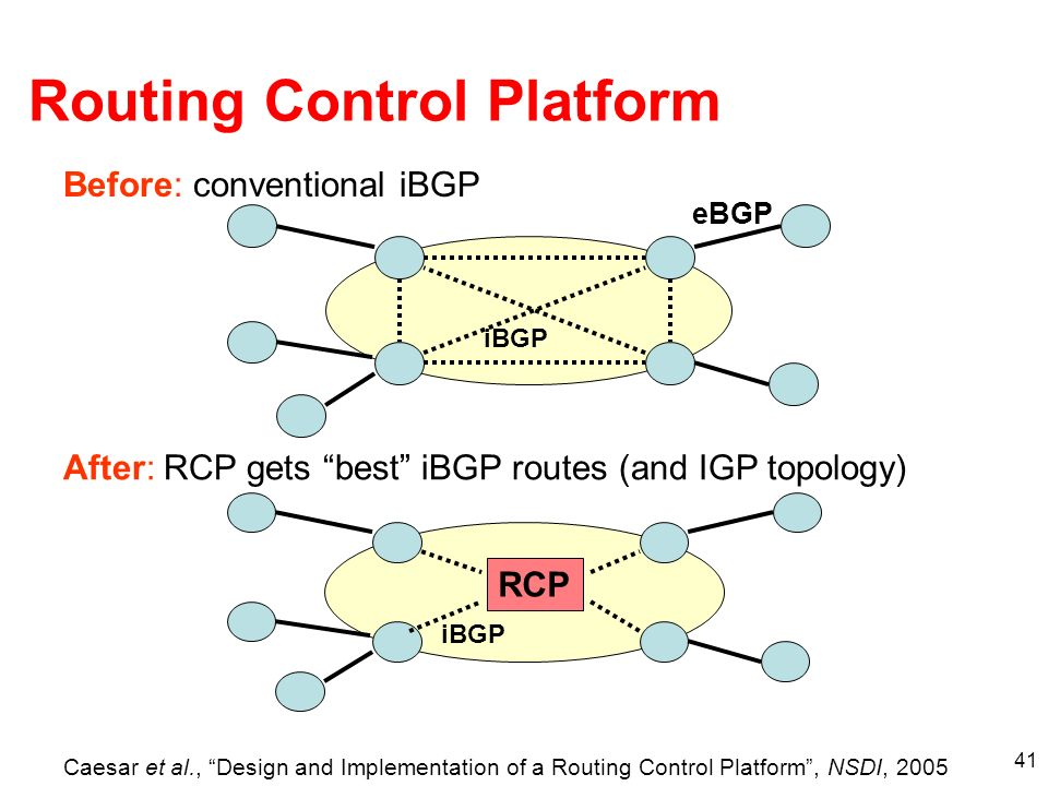 41 Routing Control Platform iBGP RCP After: RCP gets best iBGP routes (and IGP topology) iBGP eBGP Before: conventional iBGP Caesar et al., Design and