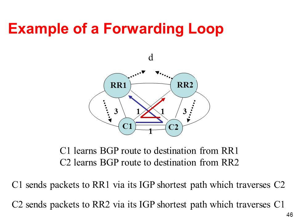 46 Example of a Forwarding Loop RR1RR2 C1 C2 33 1 11 d C1 learns BGP route to destination from RR1 C2 learns BGP route to destination from RR2 C1 send