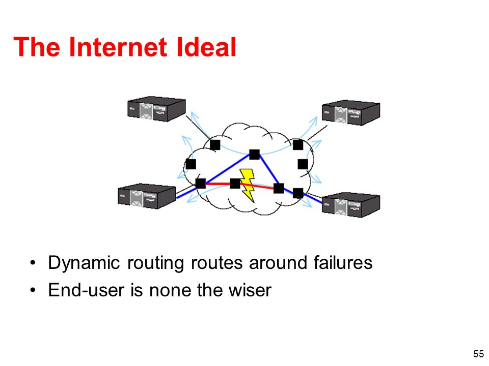 55 The Internet Ideal Dynamic routing routes around failures End-user is none the wiser
