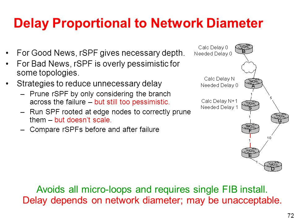 72 Delay Proportional to Network Diameter For Good News, rSPF gives necessary depth. For Bad News, rSPF is overly pessimistic for some topologies. Str