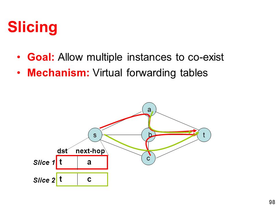 98 Slicing Goal: Allow multiple instances to co-exist Mechanism: Virtual forwarding tables a t c s b t a t c Slice 1 Slice 2 dstnext-hop