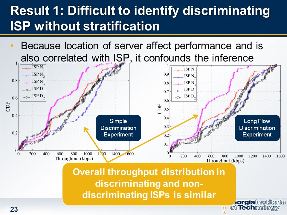 23 Result 1: Difficult to identify discriminating ISP without stratification Because location of server affect performance and is also correlated with ISP, it confounds the inference Overall throughput distribution in discriminating and non- discriminating ISPs is similar Simple Discrimination Experiment Long Flow Discrimination Experiment