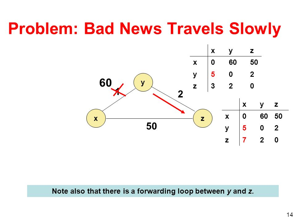 14 Problem: Bad News Travels Slowly y xz 1 2 50 60 xyz x0 50 y502 z320 xyz x06050 y502 z720 Note also that there is a forwarding loop between y and z.