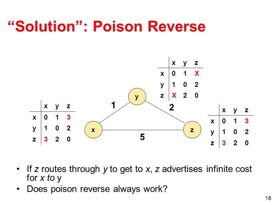 16 Solution: Poison Reverse If z routes through y to get to x, z advertises infinite cost for x to y Does poison reverse always work.
