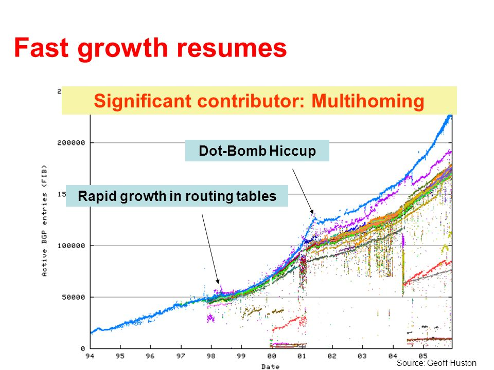 Fast growth resumes Rapid growth in routing tables Dot-Bomb Hiccup Significant contributor: Multihoming Source: Geoff Huston