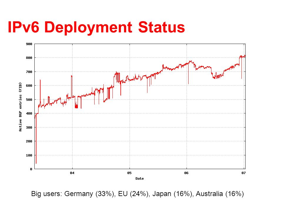 IPv6 Deployment Status Big users: Germany (33%), EU (24%), Japan (16%), Australia (16%)