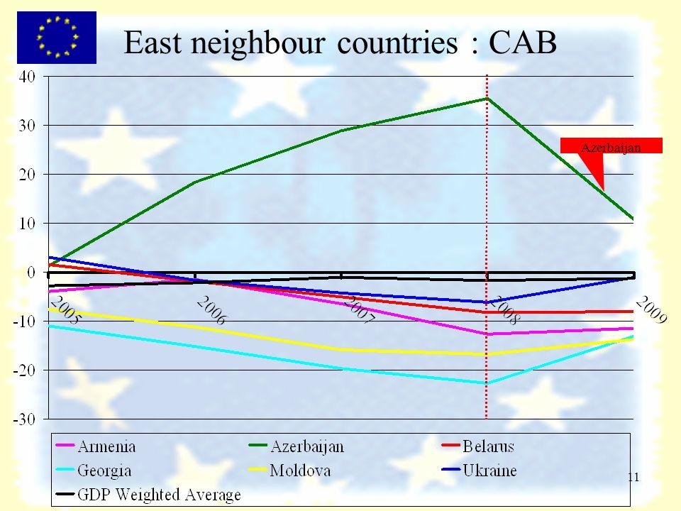 11 East neighbour countries : CAB Azerbaijan