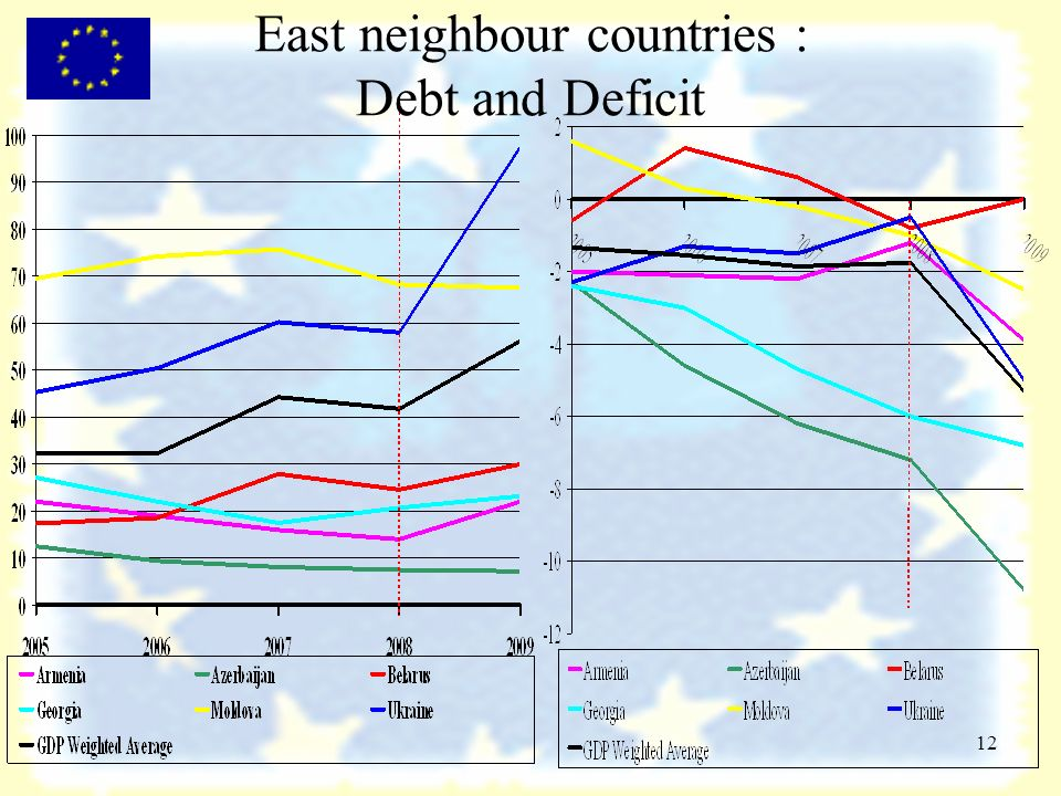 12 East neighbour countries : Debt and Deficit
