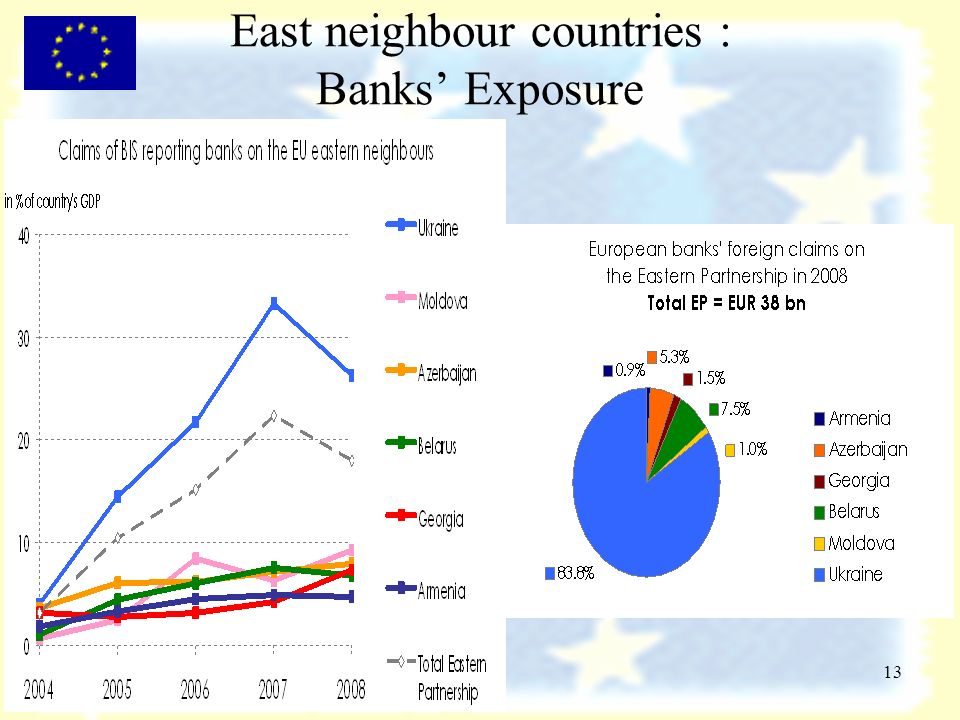 13 East neighbour countries : Banks Exposure
