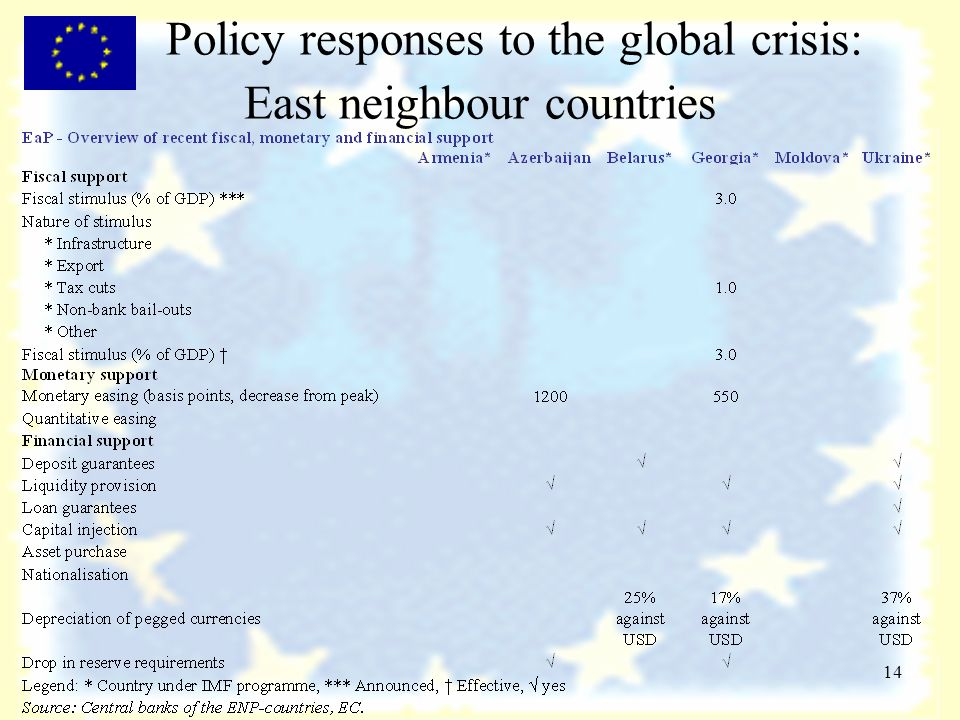 14 Policy responses to the global crisis: East neighbour countries