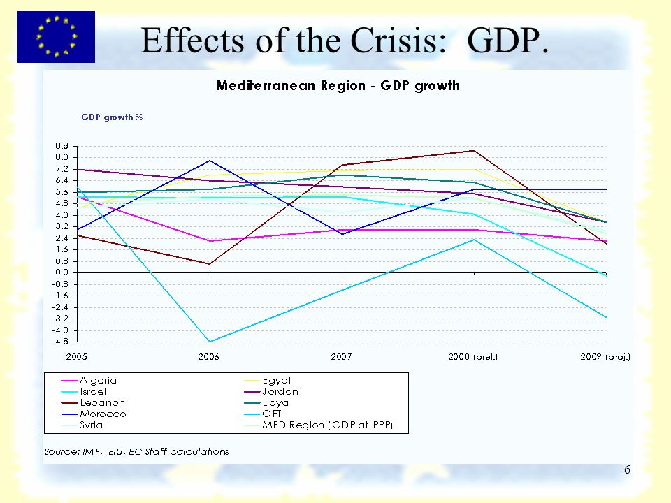 6 Effects of the Crisis: GDP.