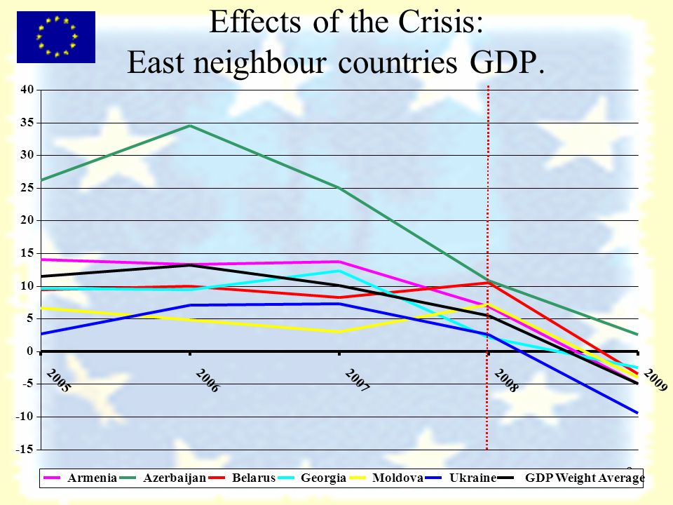 8 Effects of the Crisis: East neighbour countries GDP.