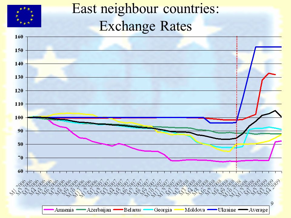 9 East neighbour countries: Exchange Rates