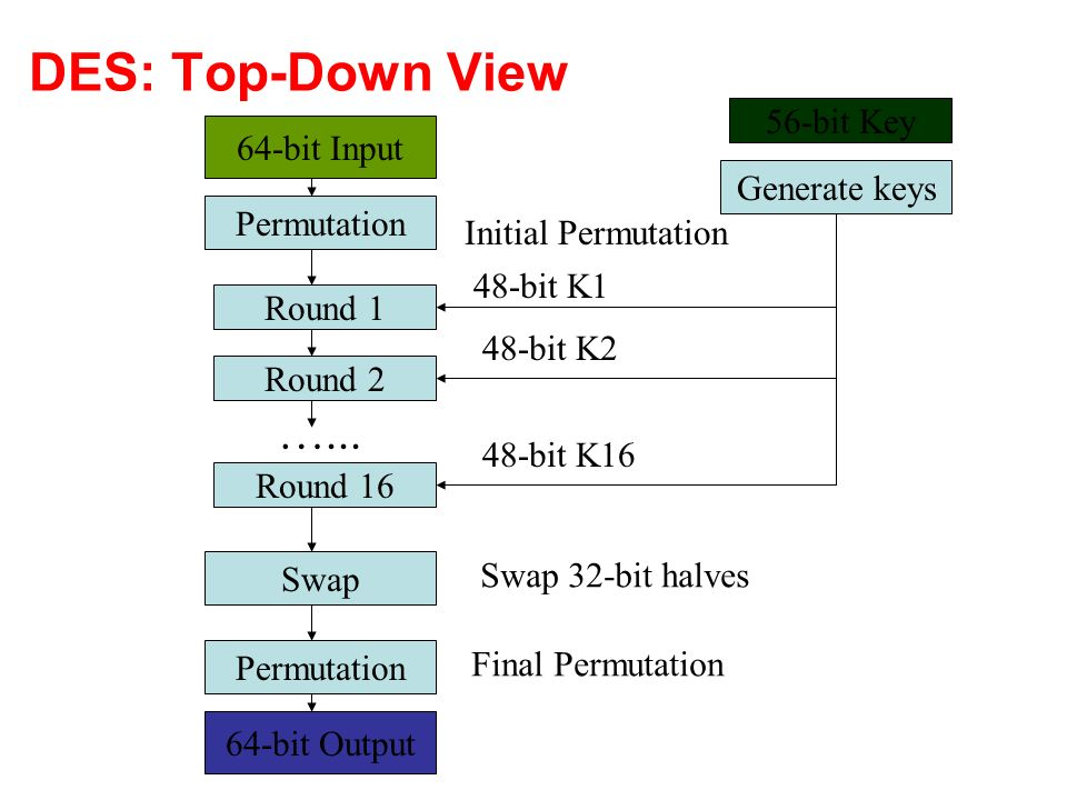 DES: Top-Down View Permutation Swap Round 1 Round 2 Round 16 Generate keys Initial Permutation 48-bit K1 48-bit K2 48-bit K16 Swap 32-bit halves Final