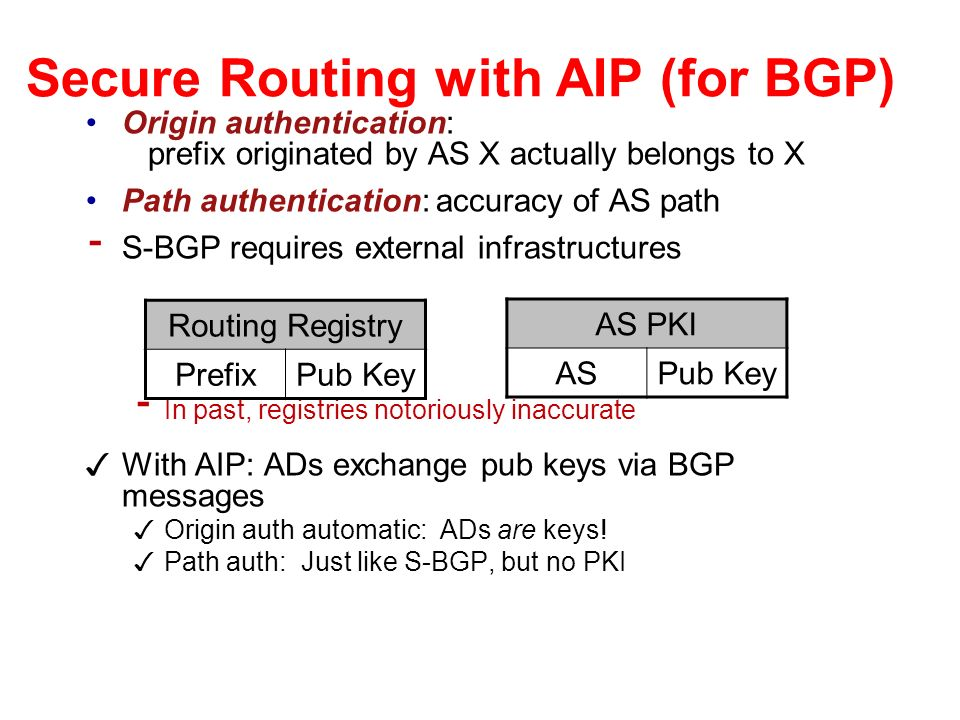 Secure Routing with AIP (for BGP) Origin authentication: prefix originated by AS X actually belongs to X Path authentication: accuracy of AS path - S-BGP requires external infrastructures - In past, registries notoriously inaccurate With AIP: ADs exchange pub keys via BGP messages Origin auth automatic: ADs are keys.