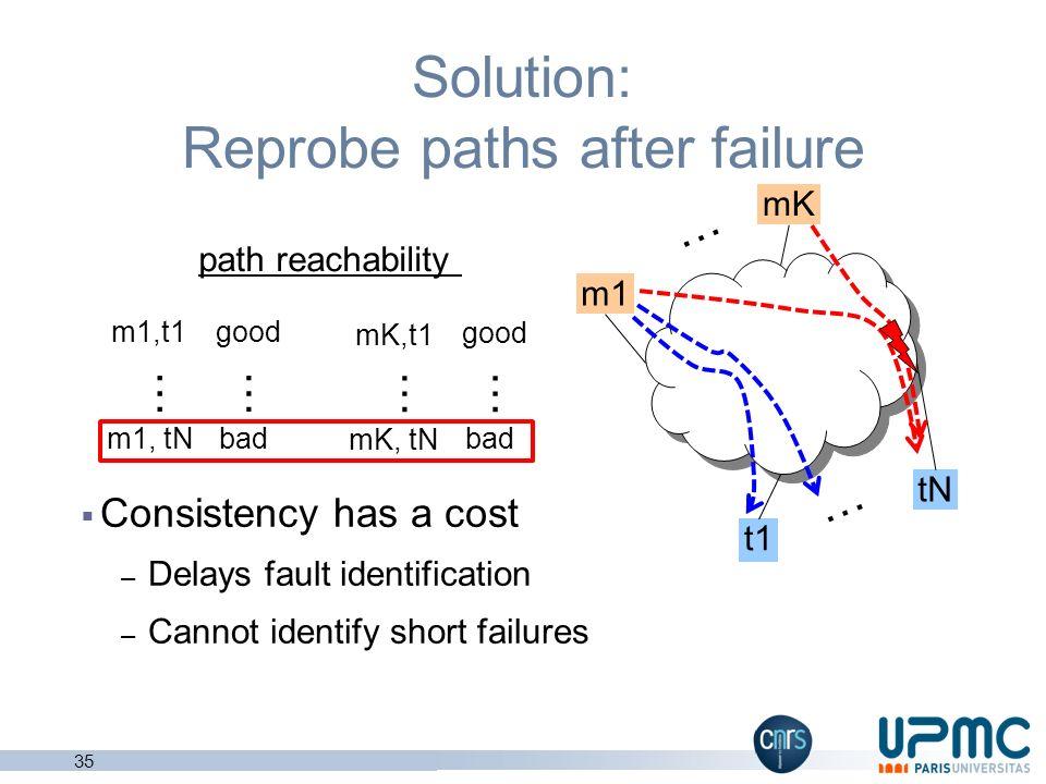 Inconsistent measurements with multiple monitors 34 m1 t1 tN mK … … mK,t1 mK, tN … m1,t1 m1, tN … path reachability good … bad … inconsistent measurem