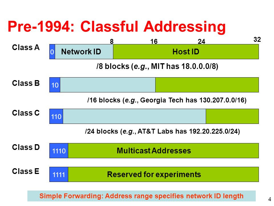4 Pre-1994: Classful Addressing Network IDHost ID 816 Class A 32 0 Class B 10 Class C 110 Multicast Addresses Class D 1110 Reserved for experiments Cl