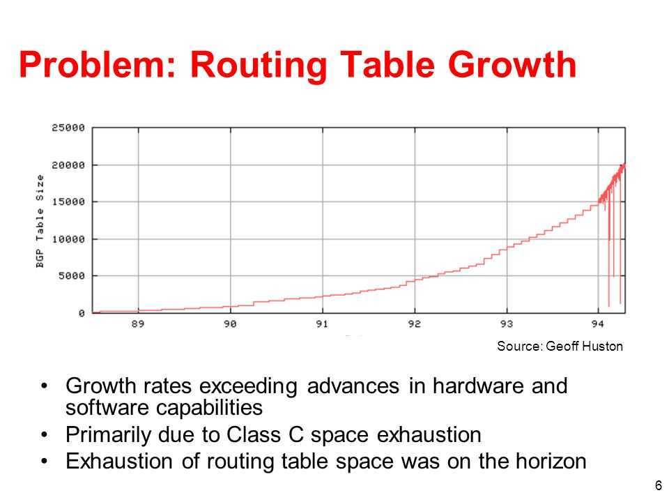 6 Problem: Routing Table Growth Growth rates exceeding advances in hardware and software capabilities Primarily due to Class C space exhaustion Exhaus
