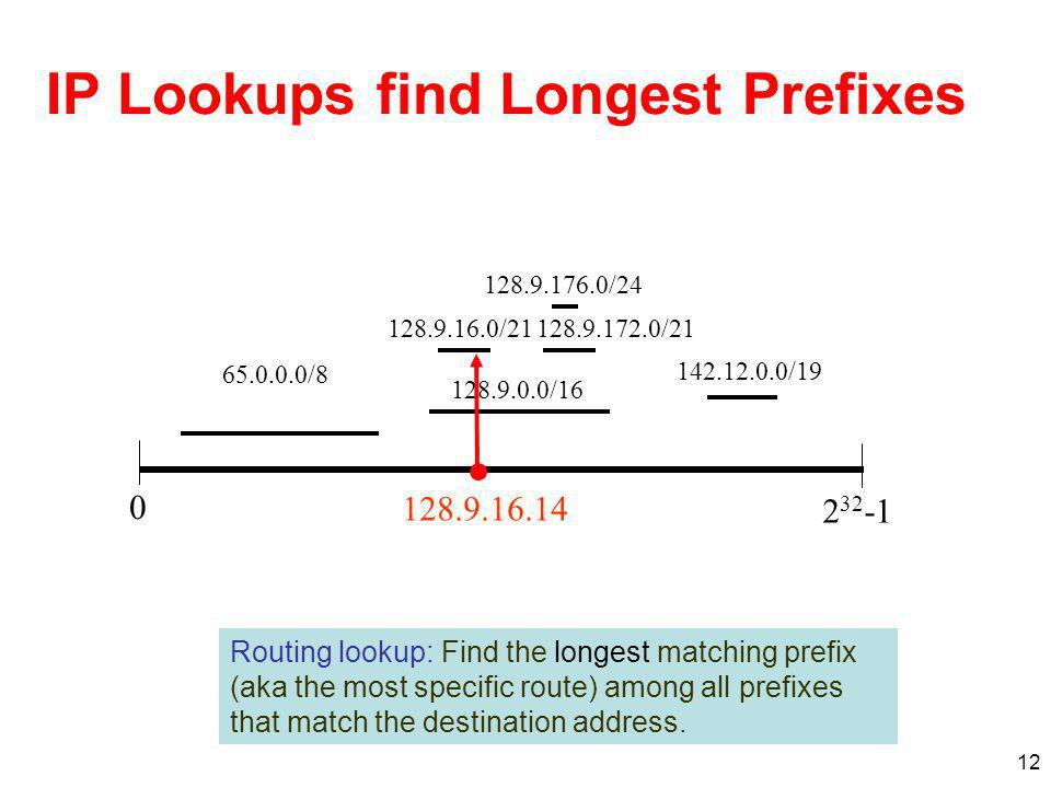 12 IP Lookups find Longest Prefixes 128.9.16.0/21128.9.172.0/21 128.9.176.0/24 0 2 32 -1 128.9.0.0/16 142.12.0.0/19 65.0.0.0/8 128.9.16.14 Routing lookup: Find the longest matching prefix (aka the most specific route) among all prefixes that match the destination address.