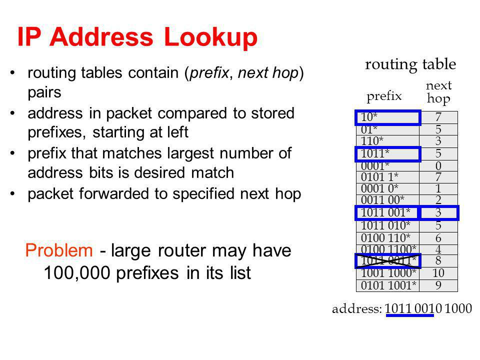IP Address Lookup routing tables contain (prefix, next hop) pairs address in packet compared to stored prefixes, starting at left prefix that matches largest number of address bits is desired match packet forwarded to specified next hop 01*5 110*3 1011*5 0001*0 10*7 0001 0*1 0011 00*2 1011 001*3 1011 010*5 0101 1*7 0100 1100*4 1011 0011*8 1001 1000*10 0101 1001*9 0100 110*6 prefix next hop routing table address: 1011 0010 1000 Problem - large router may have 100,000 prefixes in its list