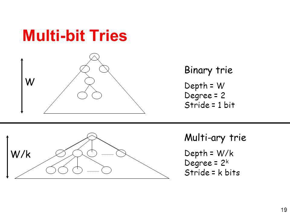 19 Multi-bit Tries Depth = W Degree = 2 Stride = 1 bit Binary trie W Depth = W/k Degree = 2 k Stride = k bits Multi-ary trie W/k