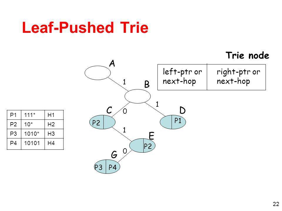 22 Leaf-Pushed Trie A B C G D E 1 0 0 1 1 left-ptr or next-hop Trie node right-ptr or next-hop P2 P4P3 P2 P1 111*H1 P210*H2 P31010*H3 P410101H4