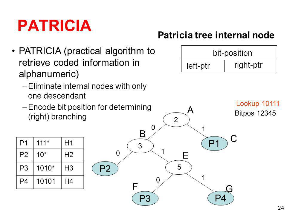 24 PATRICIA Patricia tree internal node bit-position left-ptr right-ptr Lookup 10111 2 A B C E 1 0 1 3 P3 P4 P1 1 0 F G 5 111*H1 P210*H2 P31010*H3 P410101H4 Bitpos 12345 PATRICIA (practical algorithm to retrieve coded information in alphanumeric) –Eliminate internal nodes with only one descendant –Encode bit position for determining (right) branching P2 0