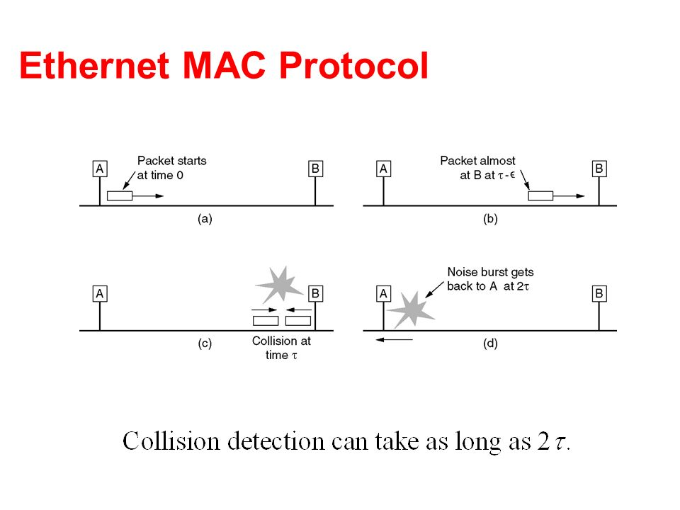 Ethernet MAC Protocol