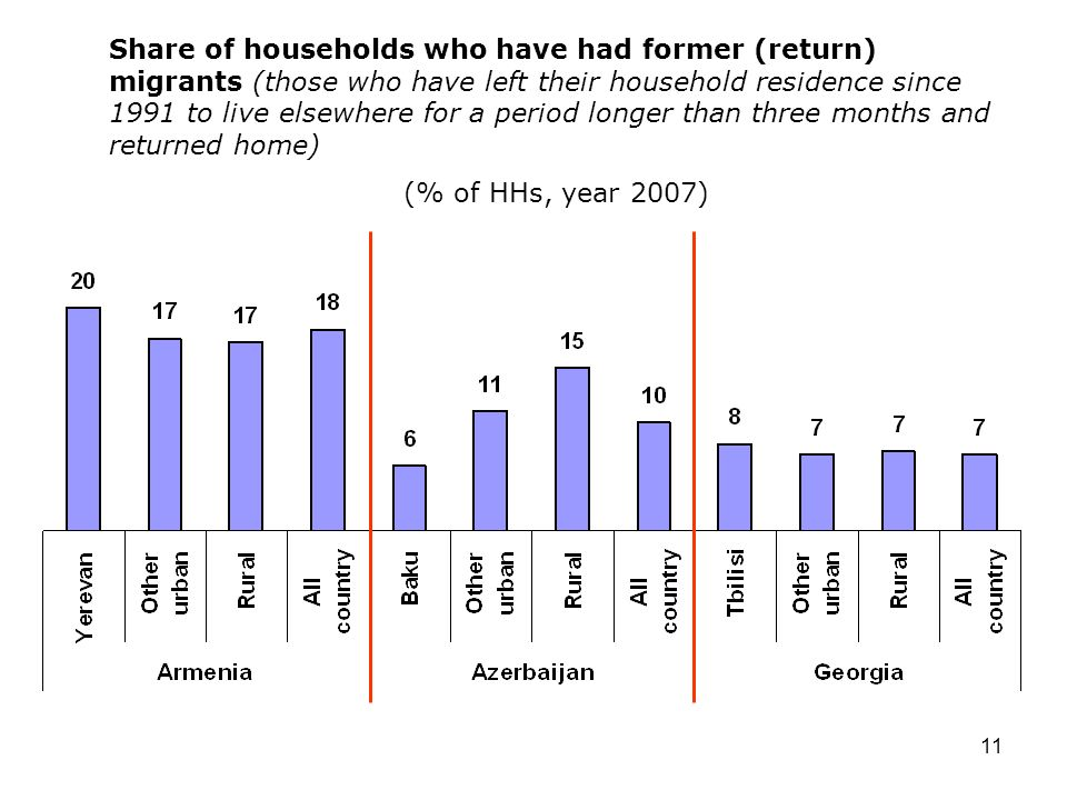 11 Share of households who have had former (return) migrants (those who have left their household residence since 1991 to live elsewhere for a period longer than three months and returned home) (% of HHs, year 2007)