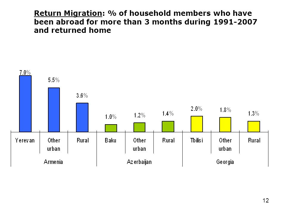 12 Return Migration: % of household members who have been abroad for more than 3 months during 1991-2007 and returned home