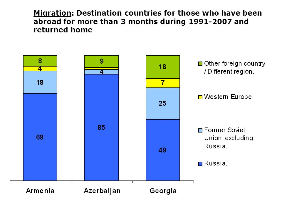13 Migration: Destination countries for those who have been abroad for more than 3 months during 1991-2007 and returned home