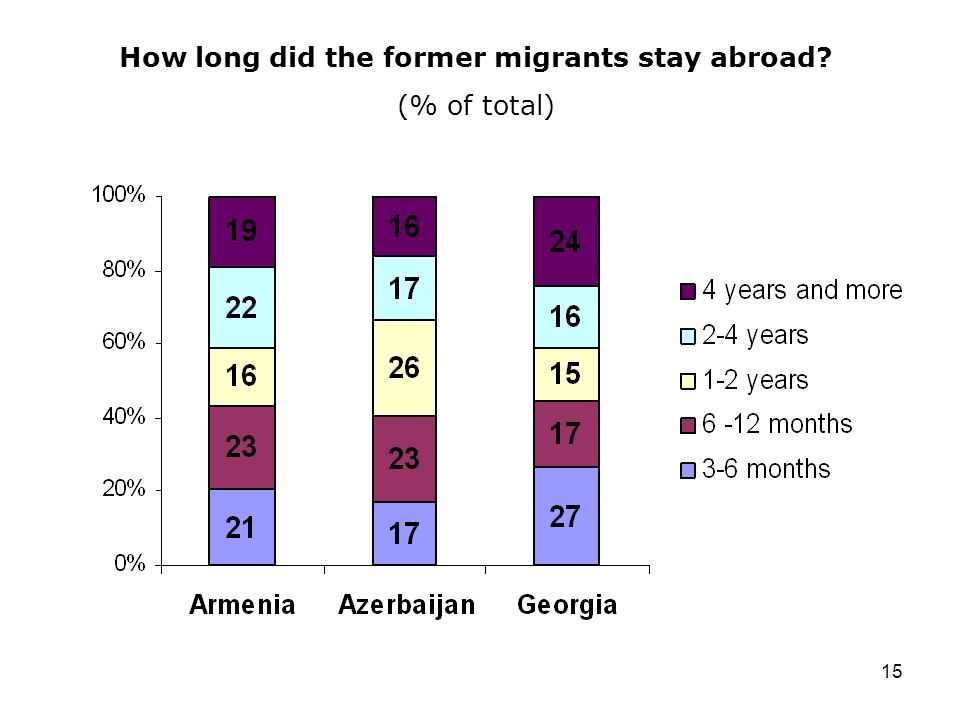 15 How long did the former migrants stay abroad? (% of total)