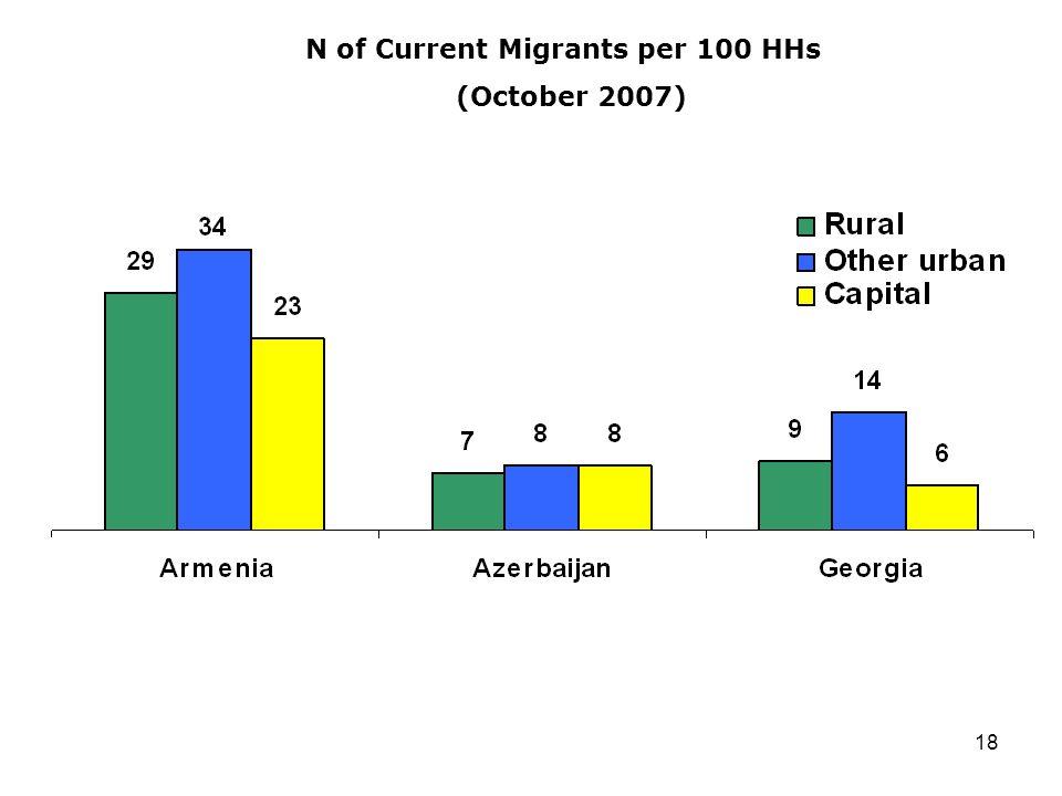 18 N of Current Migrants per 100 HHs (October 2007)