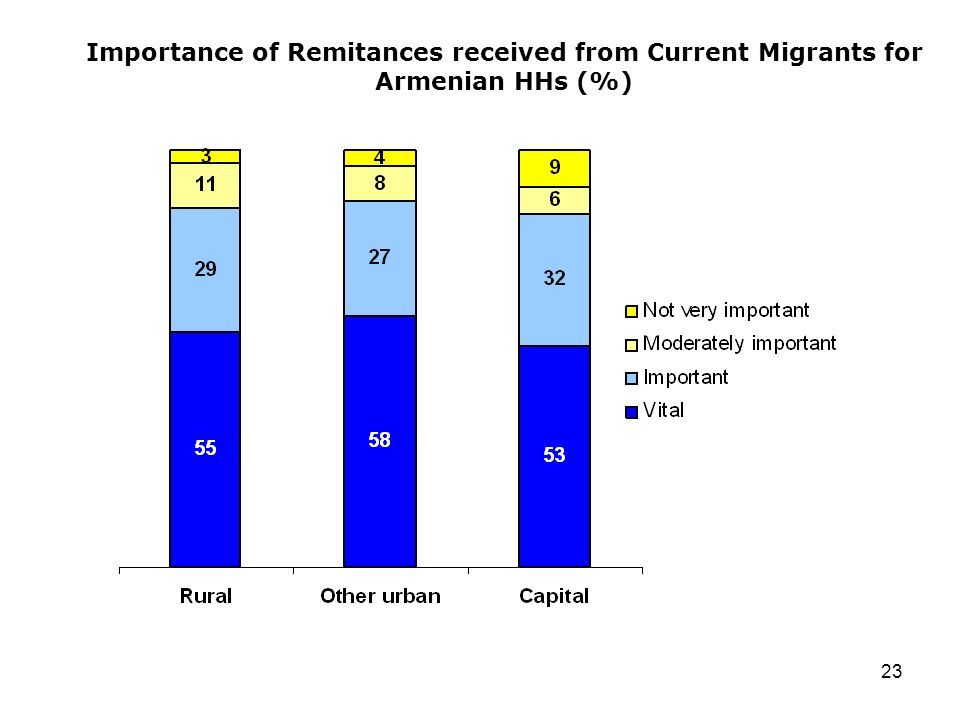 23 Importance of Remitances received from Current Migrants for Armenian HHs (%)