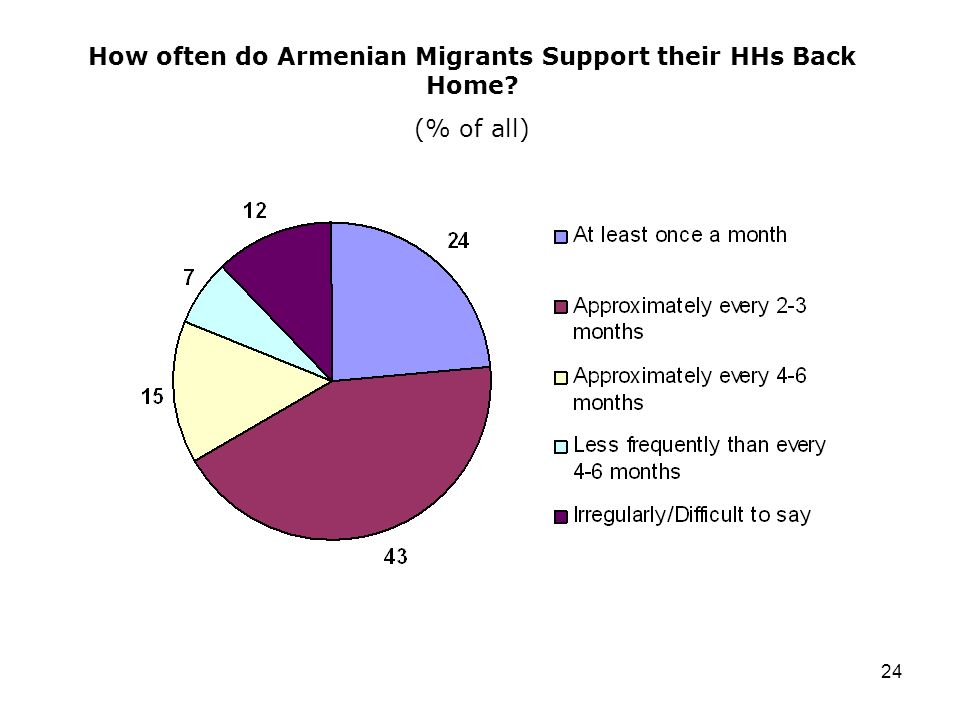 24 How often do Armenian Migrants Support their HHs Back Home? (% of all)