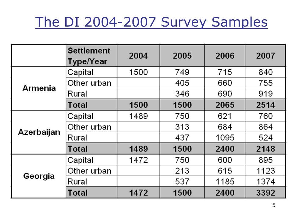 5 The DI 2004-2007 Survey Samples