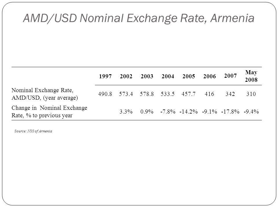 AMD/USD Nominal Exchange Rate, Armenia 1997200220032004200520062007 May 2008 Nominal Exchange Rate, AMD/USD, (year average) 490.8573.4578.8533.5457.74