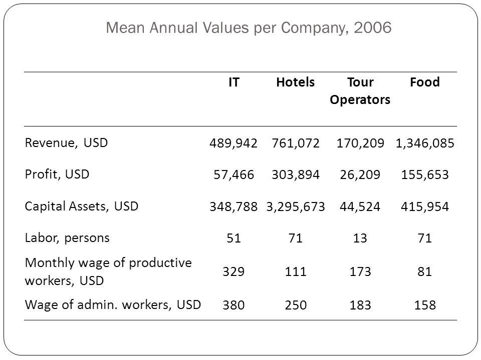 Mean Annual Values per Company, 2006 ITHotelsTour Operators Food Revenue, USD489,942761,072170,2091,346,085 Profit, USD57,466303,89426,209155,653 Capi