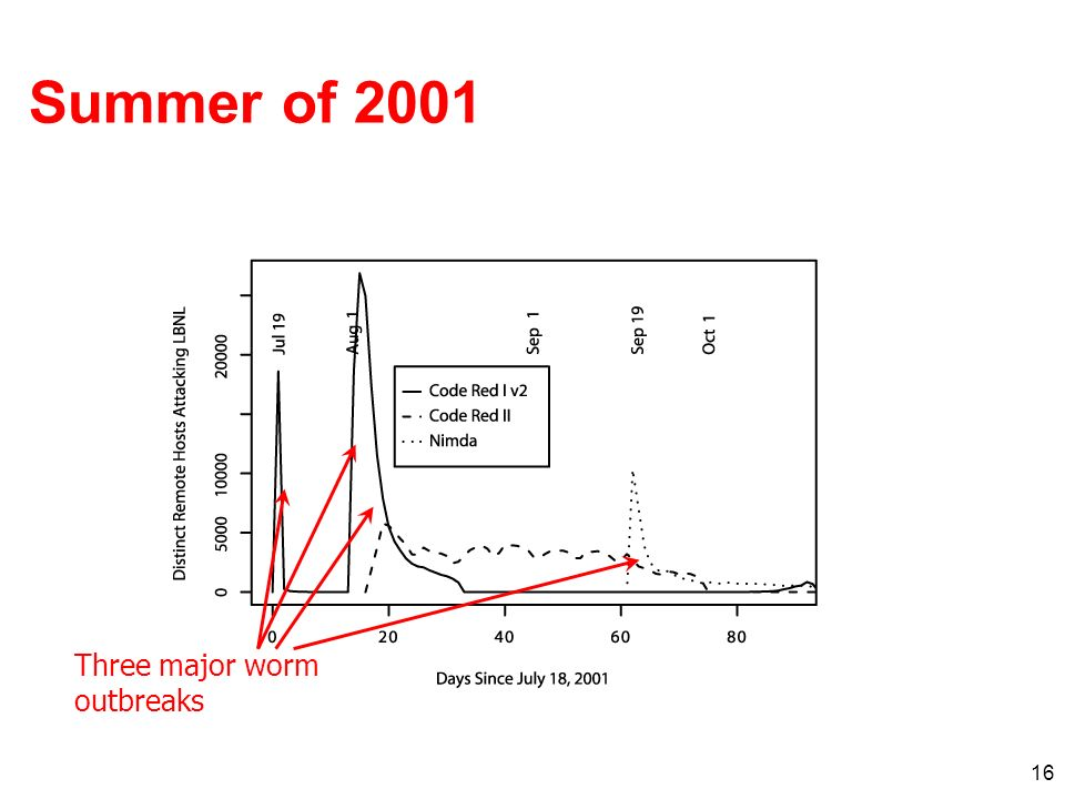 16 Summer of 2001 Three major worm outbreaks